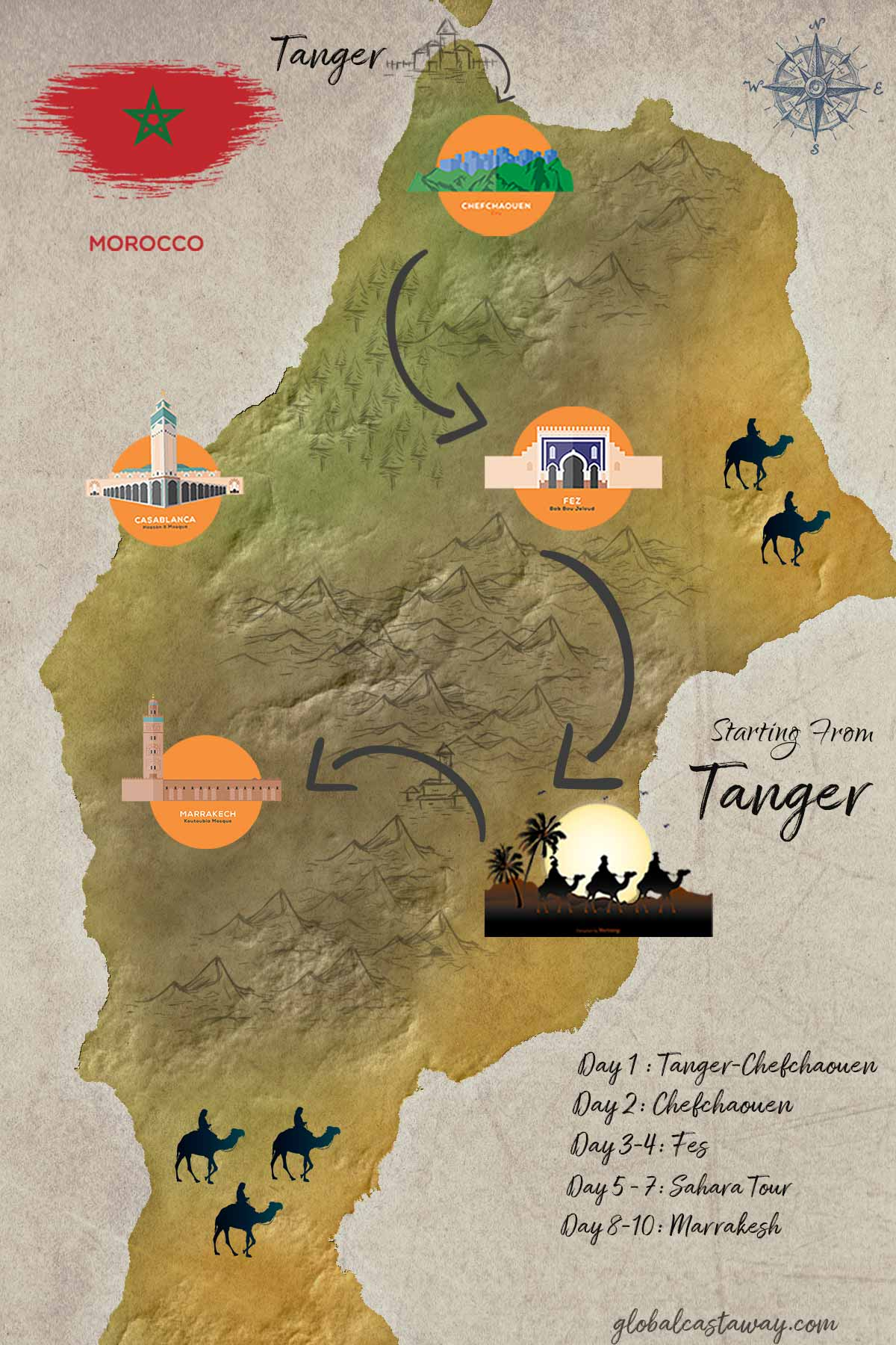 10 days Morocco Itinerary starting from Tanger