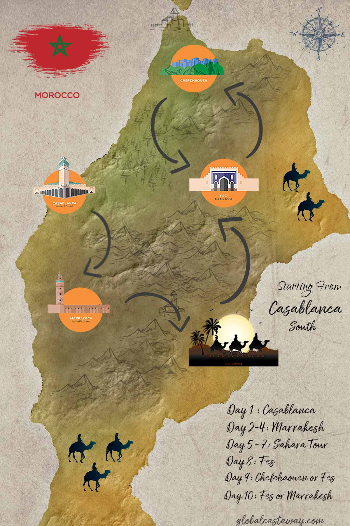 10 days morocco itinerary starting from Casablanca-South