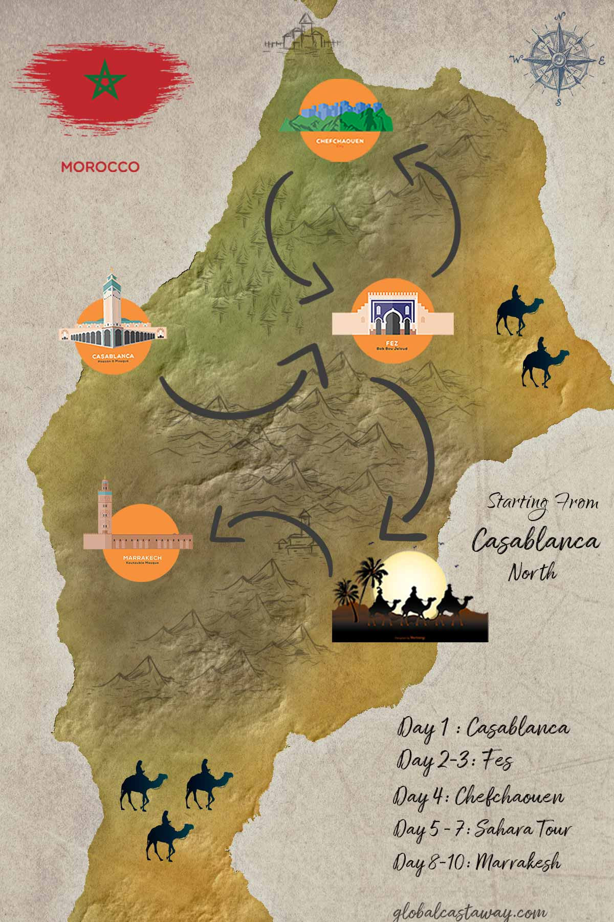 10 days morocco itinerary starting from Casablanca-North